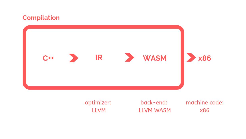 WASM Compilation flow.